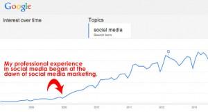 social media trending