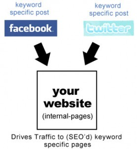 social media signals search engine optimization