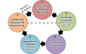 Simple Social Media Marketing Strategy