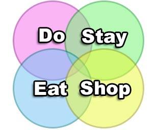 Four Quadrants of Tourism Marketing