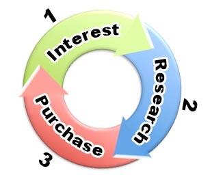 tourism search buying cycle