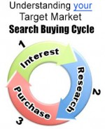 Target market search buying cycle