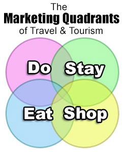 learn about four quadrants of tourism marketing