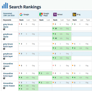 Ranking Report for website content