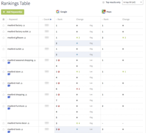 Google search rankings report