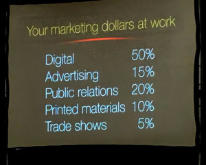 digital advertising budget allocation