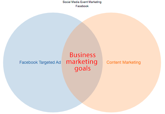 Facebook ads and content marketing ven diagram